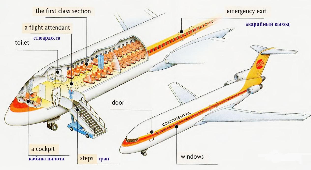 части самолета на английском